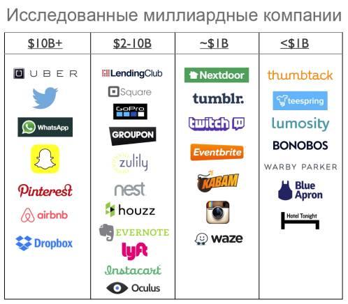 Таблица крупных стартапов в раунде A