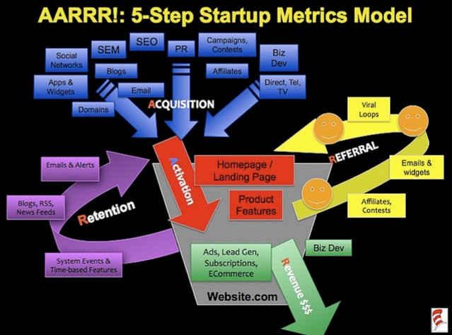 growth_hacking_for_beginners_AARRR