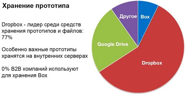 Статистика инструментов дизайнера для хранения прототипов