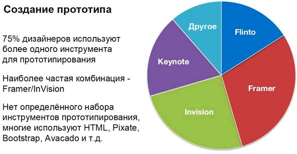 Статистика инструментов дизайнера для прототипировния