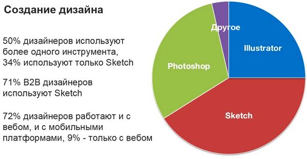 Статистика инструментов дизайнера для создания дизайна