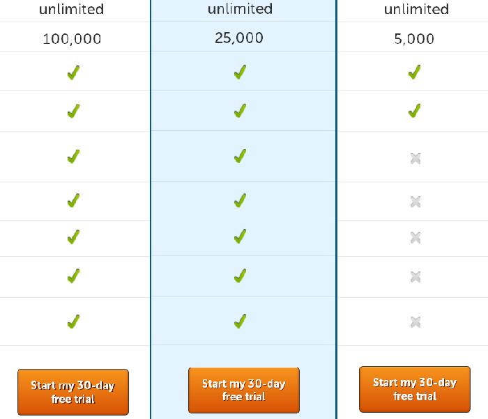 у Unbounce на кнопке вместо слова купить - предложение ценности (начать бесплатную 30-дневную триал-версию)