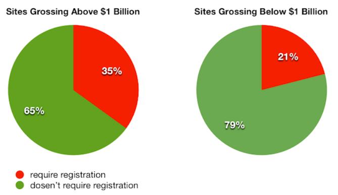 registration-stats