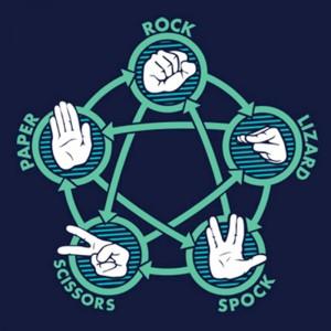 Схема правил  игры Rock Paper Scissors Lizard Spock. Если вы хотите ознакомиться с ними в другом формате, просмотрите видео из сериала 'Теория большого взрыва' в шапке статьи.
