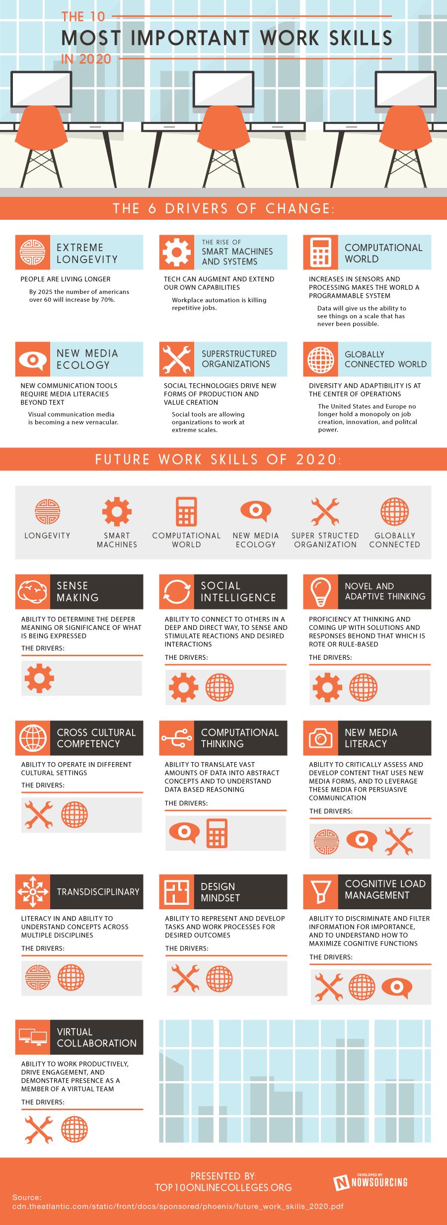 Топ рабочих мест в 2020 году