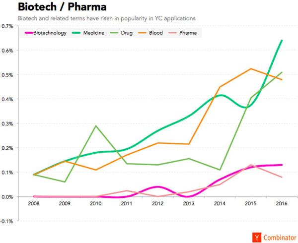 biotech-terms-explode